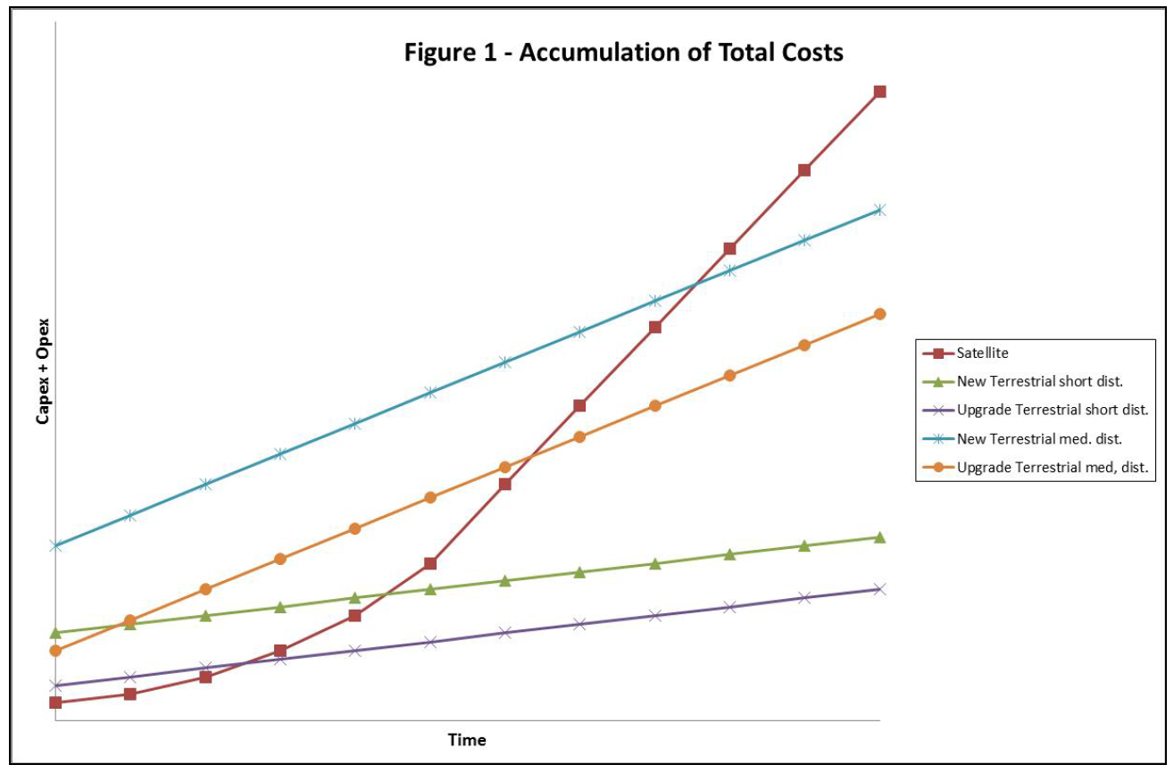 Accumulation of total costs