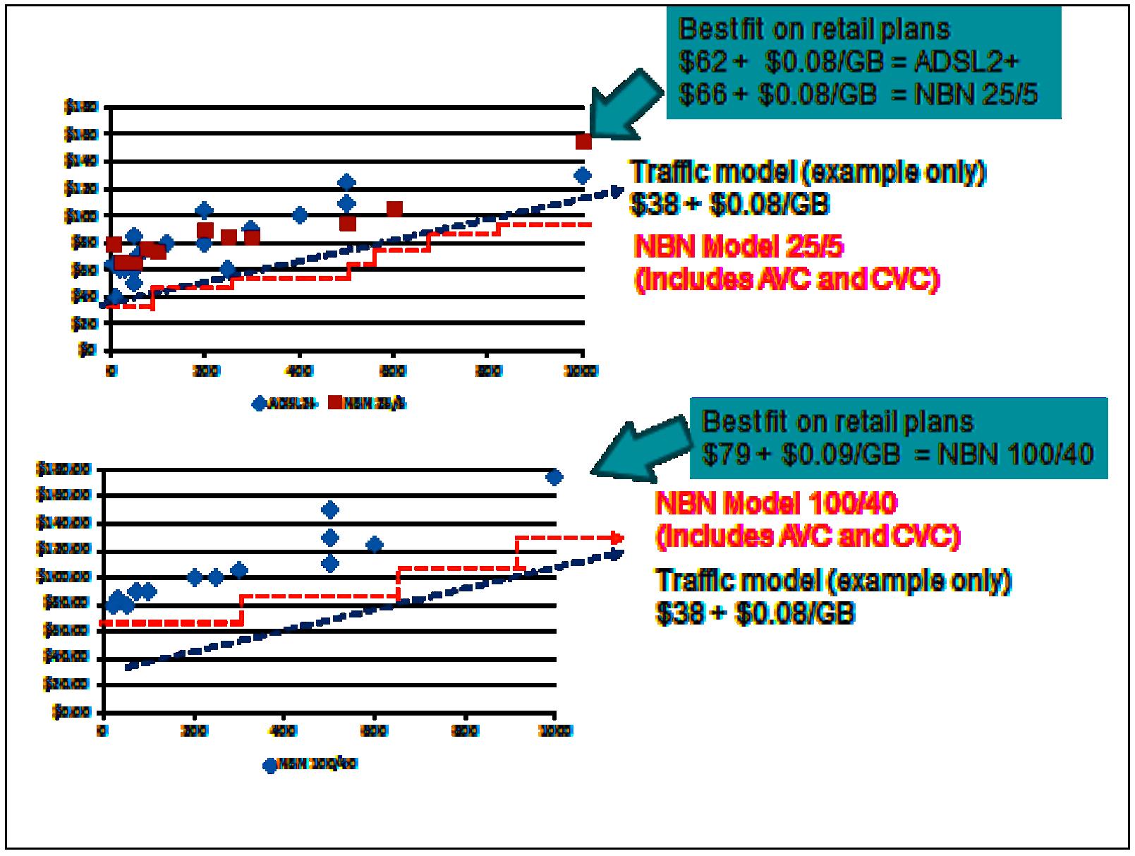 Figure 4. Retail Broadband Plans at September 2012