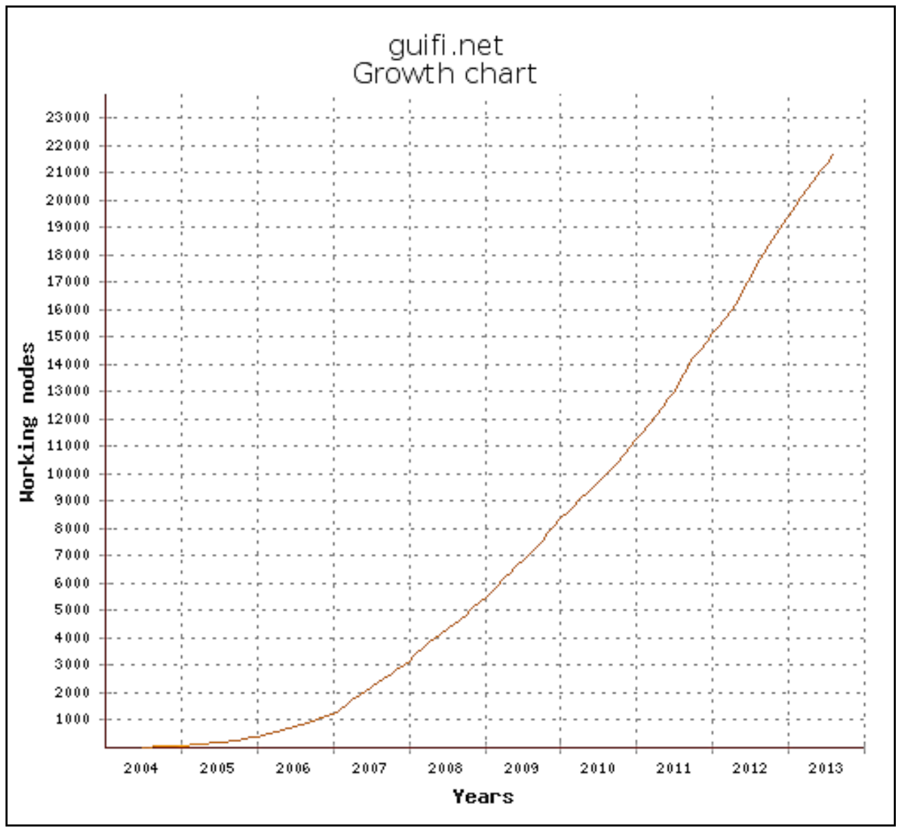 Figure 6 ? Growth of Guifi.net working nodes