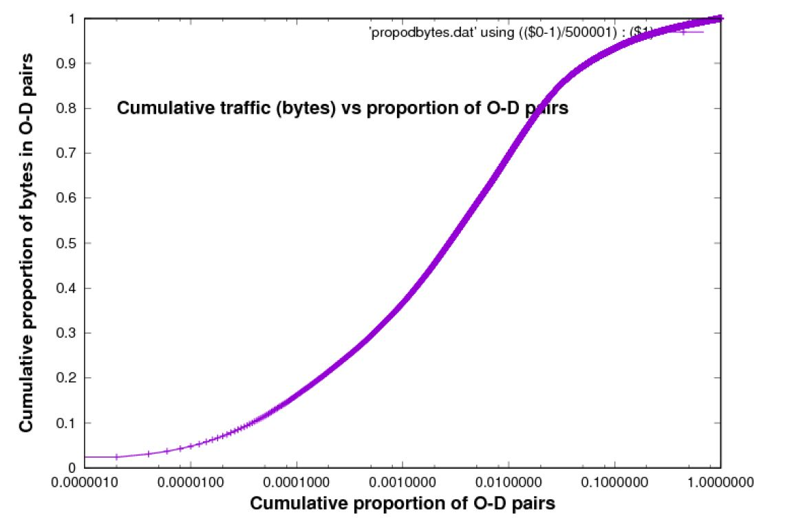 Cumulative Traffic versus proportion of O-D pairs