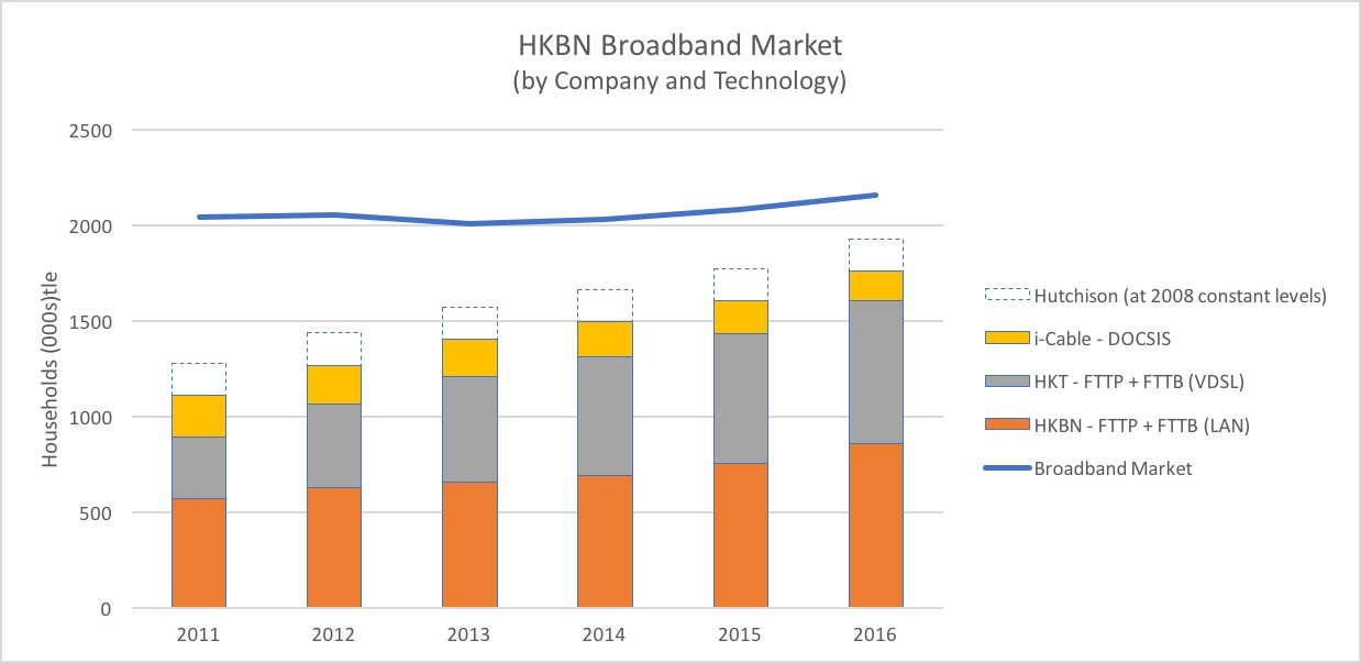 Segmented bar chart showing growth in various connectivity types over period from 2011 to 2016