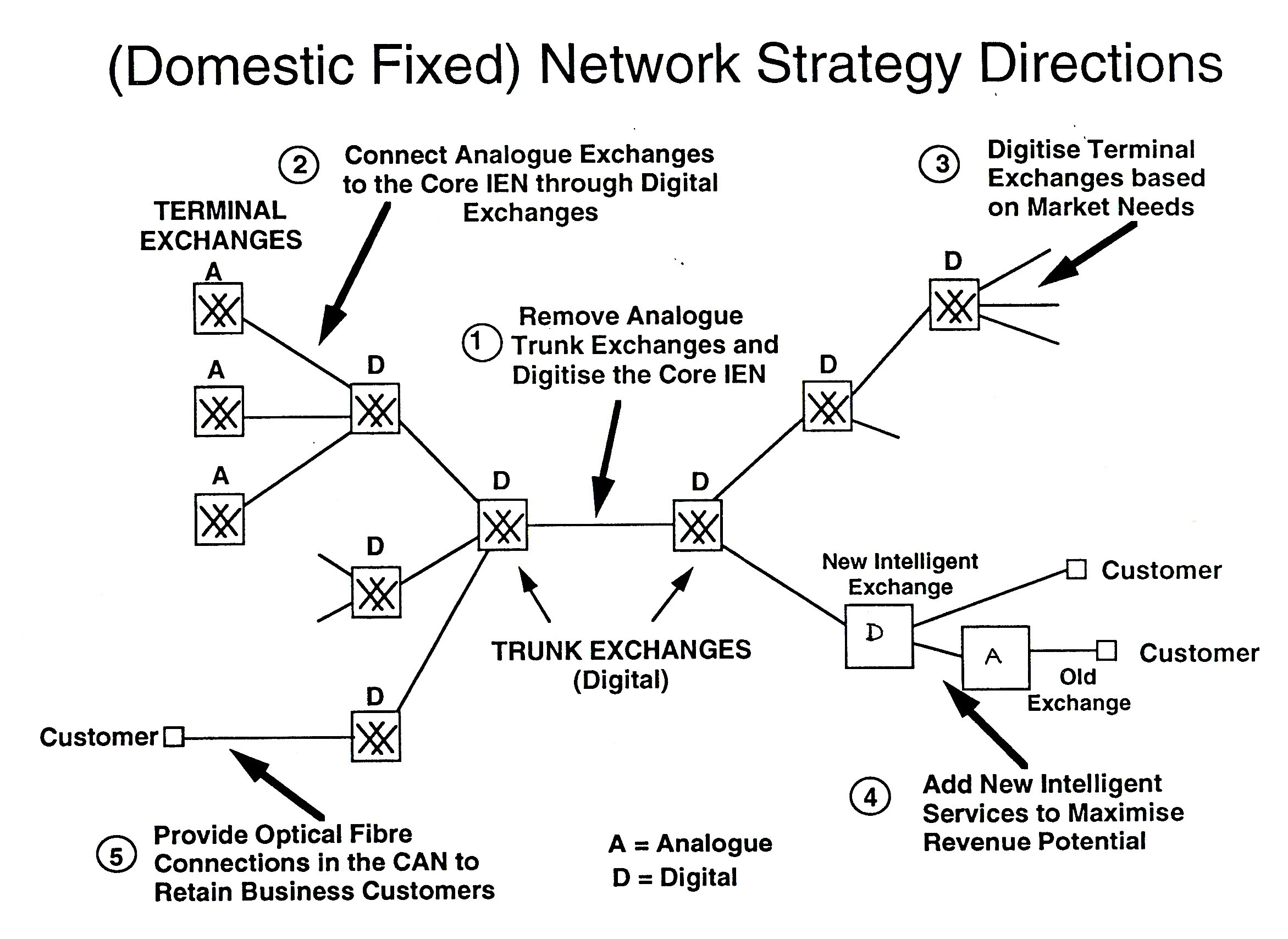 Figure 4. Plan D - A competitive Hybrid Analogue/Digital Network with Two Stages & Five Steps