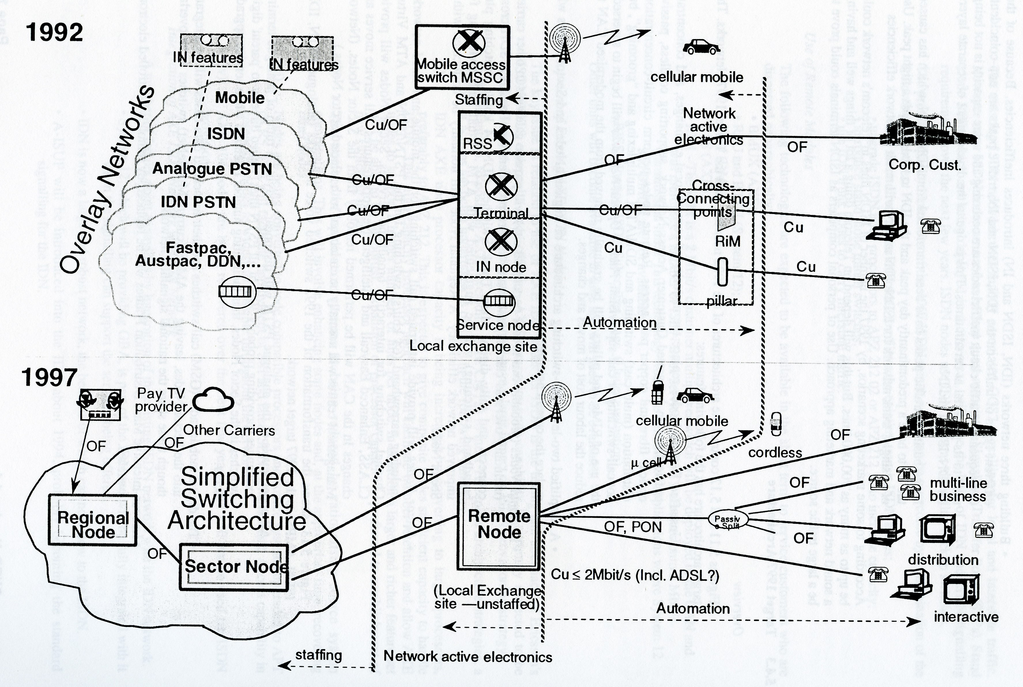 Figure 5. Target Network Architecture - 1992 to 1997