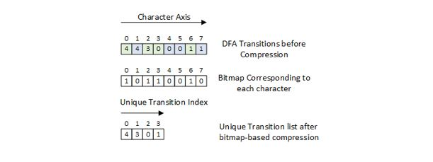 Figure 1. Example of bitmap and unique transition list