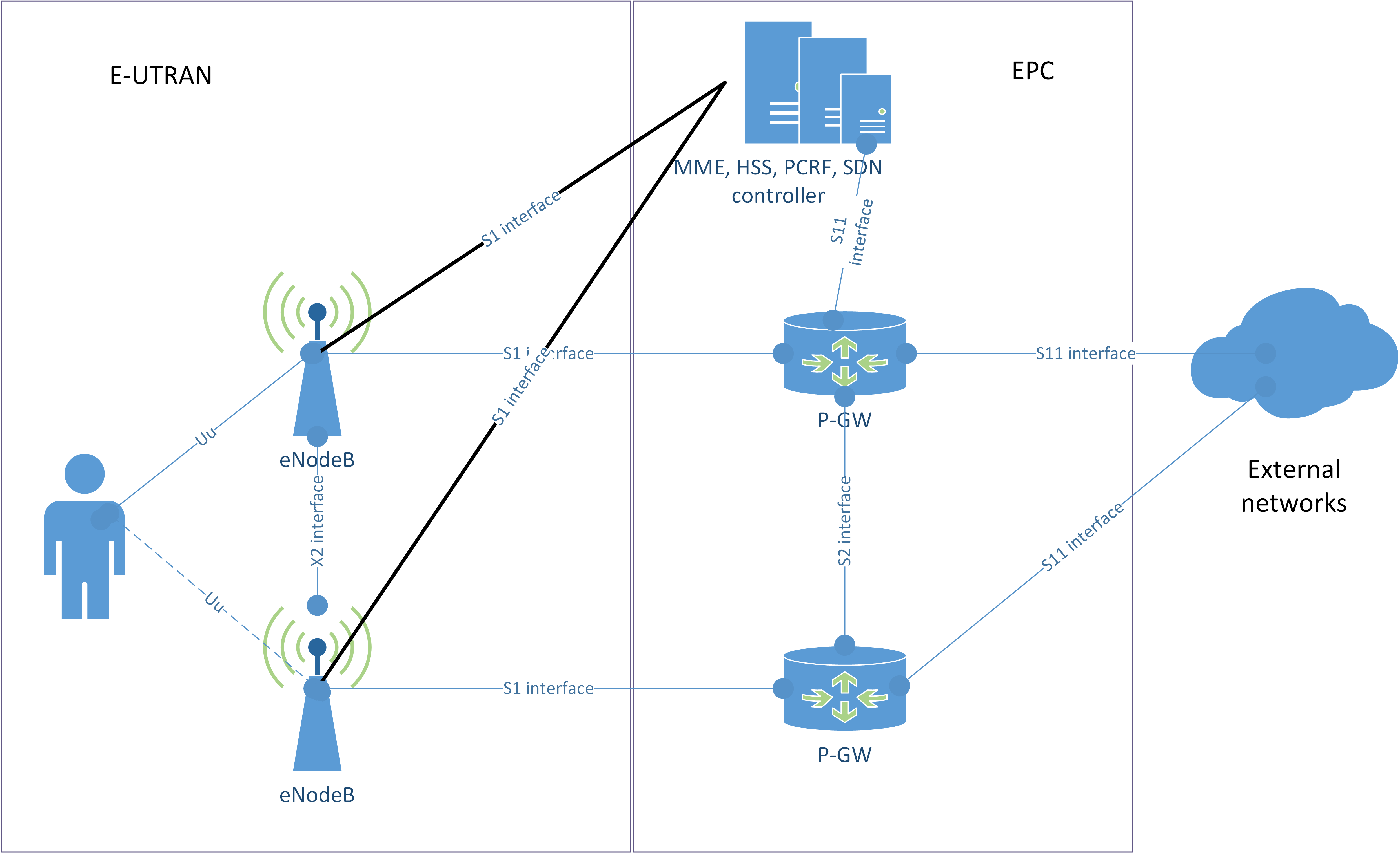 Figure 1. SDN enabled LTE network architecture with DMM solution