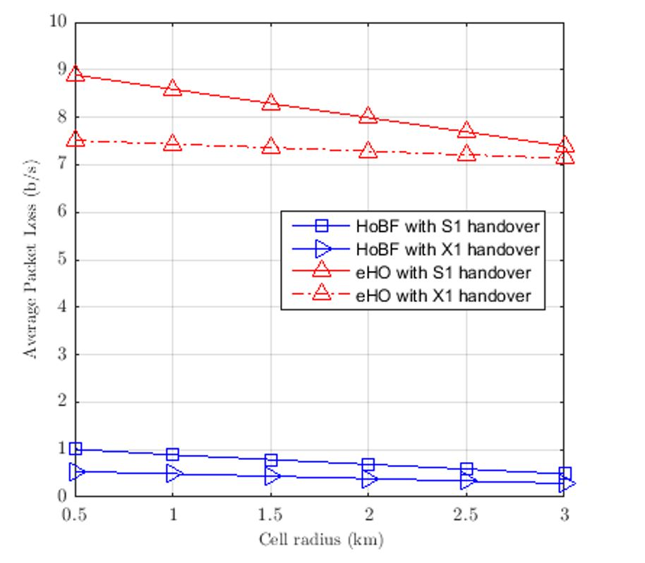 Figure 5. The effect of cell radius on the average packet loss