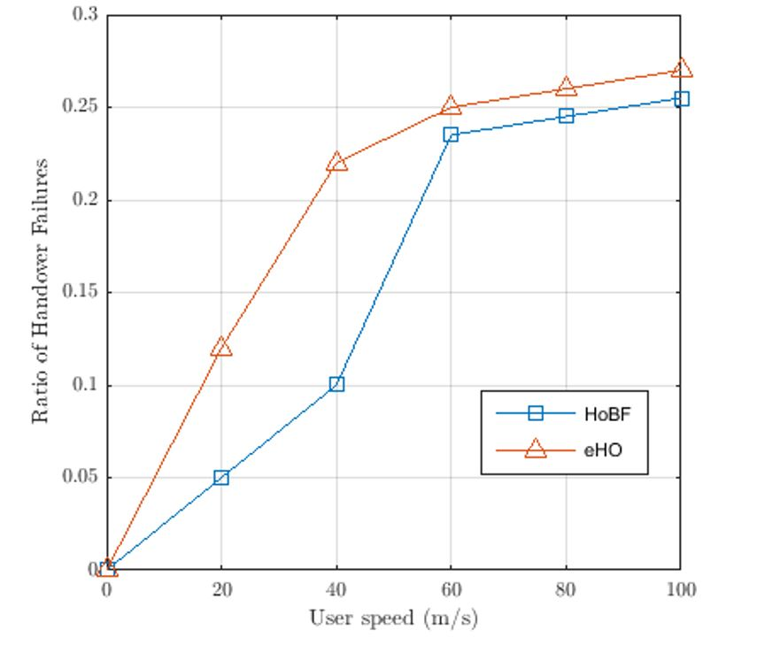 Figure 6. The impact of UE's speed on handover failure probability