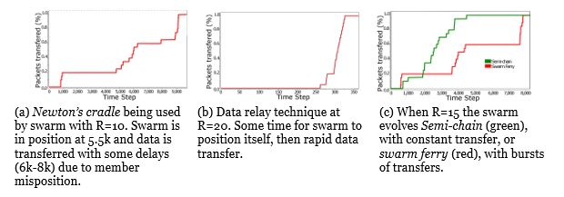 Figure 3. Packet transfer versus time step