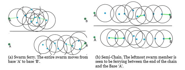 Figure 4. Swarm visual representation