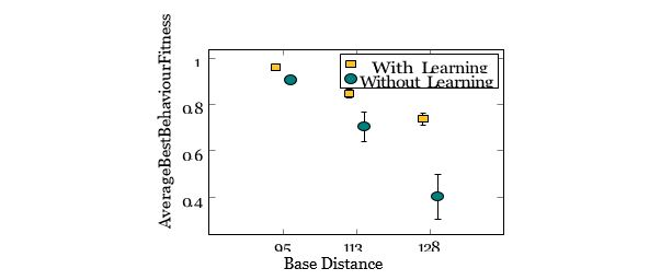 Figure 7. Evolving with Learning versus only Evolving