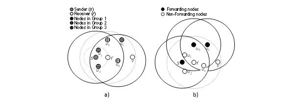 Figure 11. Example of forwarding nodes selection