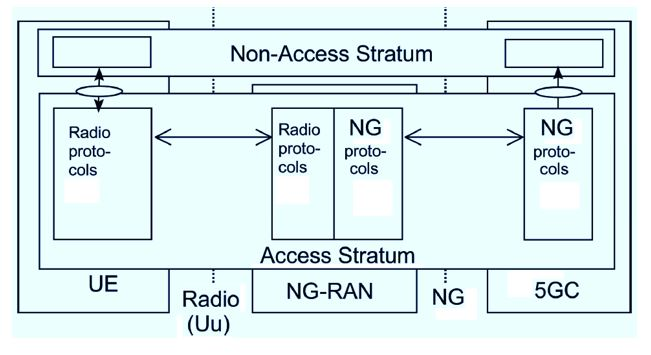 Figure 10. Overall NG-RAN architecture