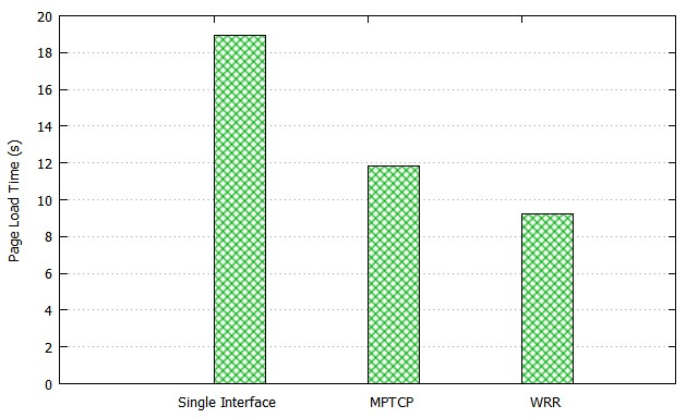 Figure 10. Mean PLT for Web Traffic over TCP (Static Link Capacity Scenario)