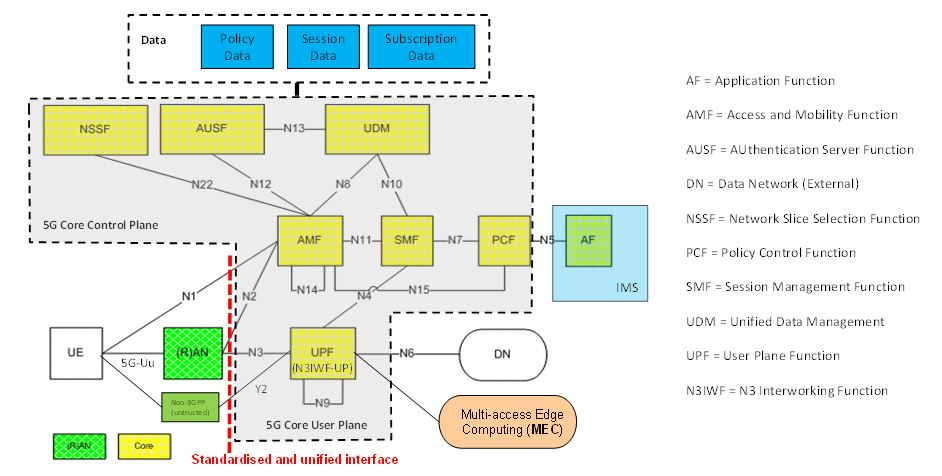 Figure 14. 5G Core (5GC) functions and interfaces