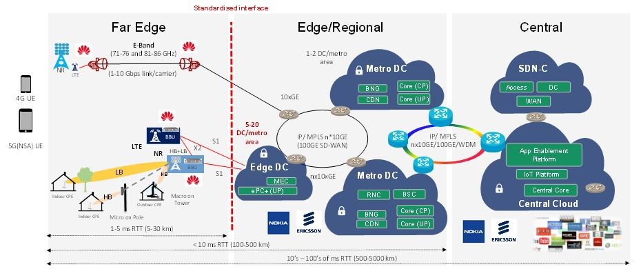 Figure 21. 5G 3GPP NSA deployment scenario with the existing Australian core network