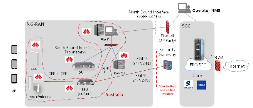 Figure 23. Example Huawei 5G RAN (NG-RAN) Element Management System deployment in Australia