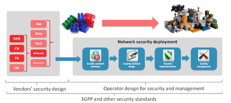 Figure 24. End-to-end security deployment and management