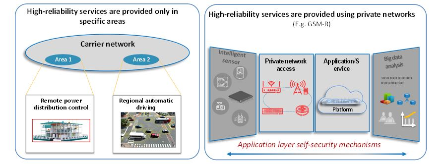 Figure 26. Examples of deployment of high-reliability and secure services