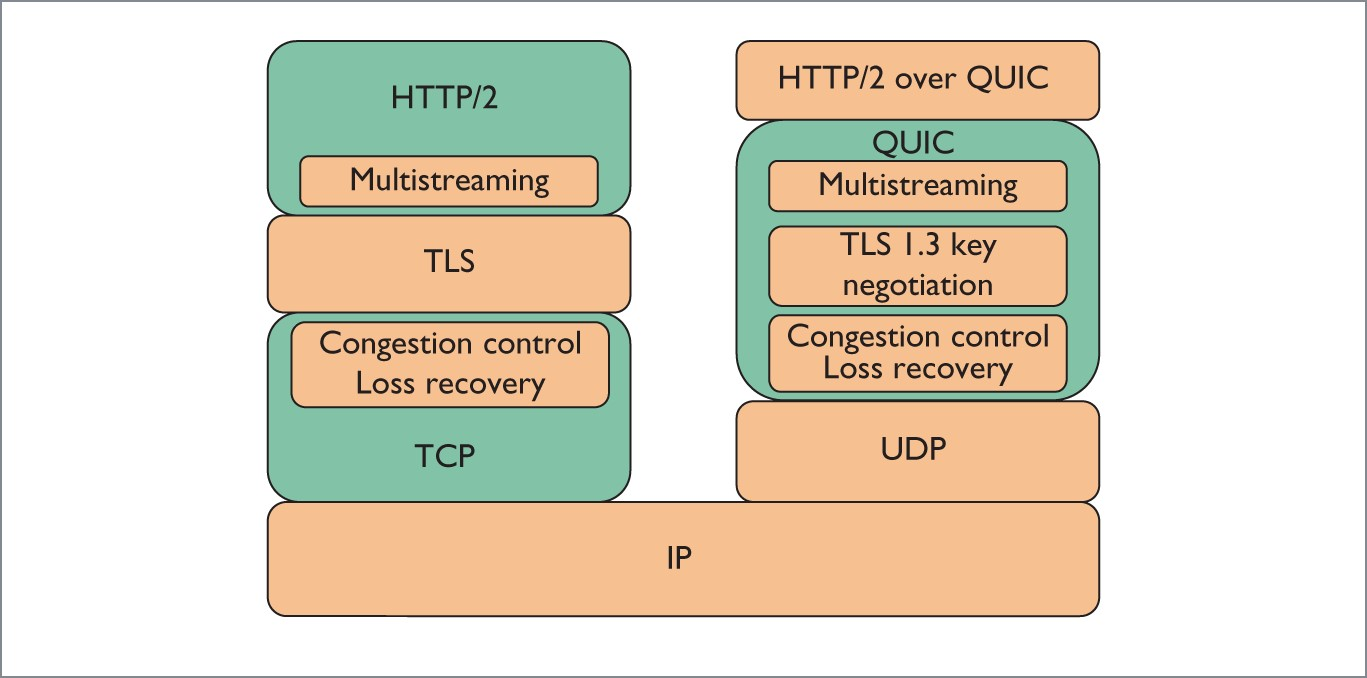 Figure 3. HTTP2 over QUIC vs HTTP2 over TCP
