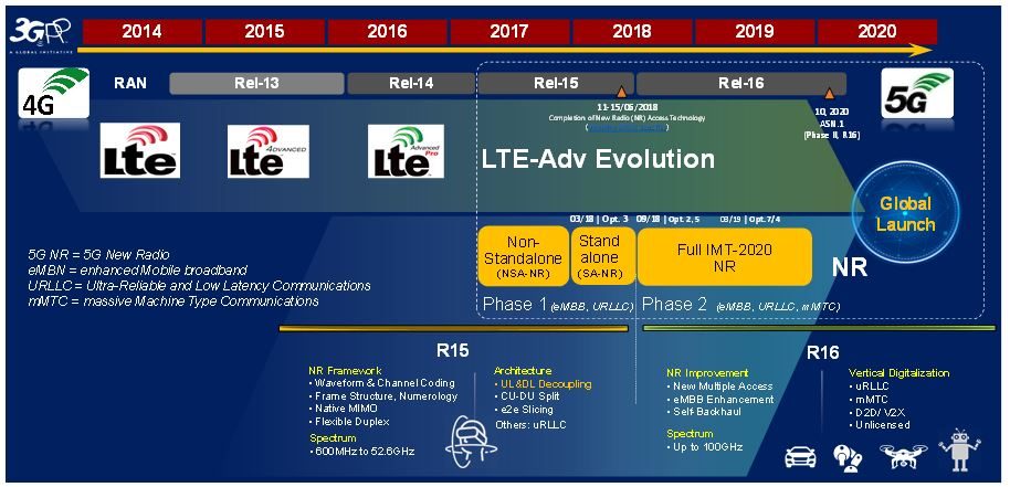 LTE evolution and New Radio (NR)