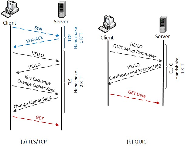 Figure 4. Handshaking of HTTP2 over TCP and QUIC protocols