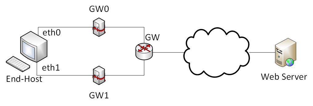 Figure 8. The Proposed Load Balancing Topology