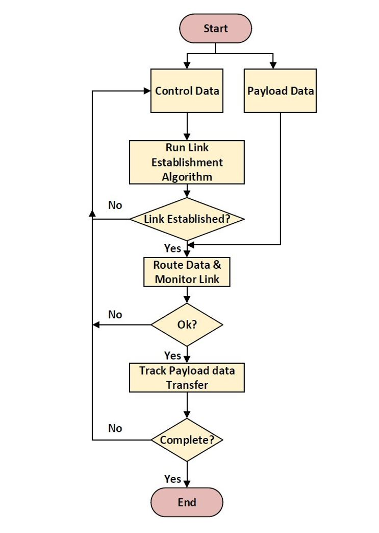 Figure 2. Conceptual Routing Flow Process