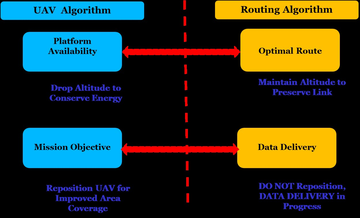 Figure 3. Conceptual Conflicts in UAV Platform Algorithms and Routing Schemes