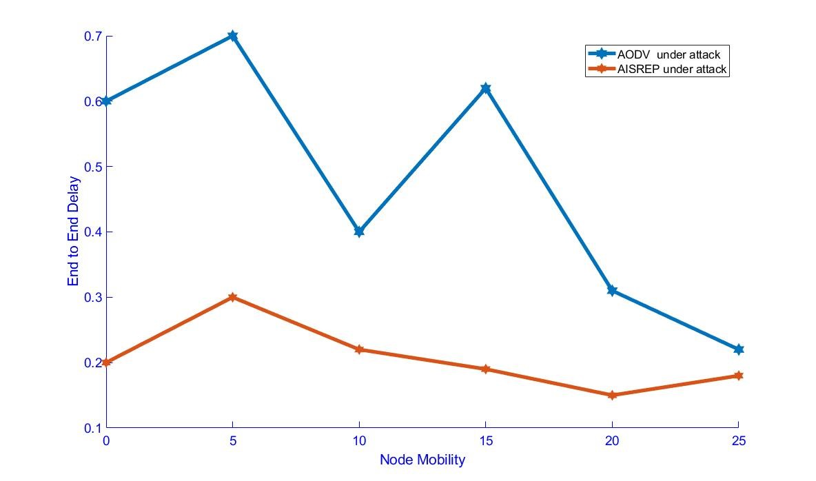Figure 10. End-to-End Delay vs Node Mobility