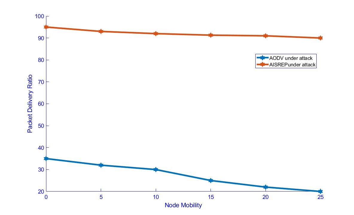 Figure 9. Packet Delivery vs Node mobility