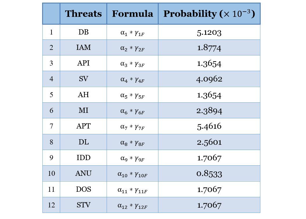 A Threat Computation Model using a Markov Chain and Common