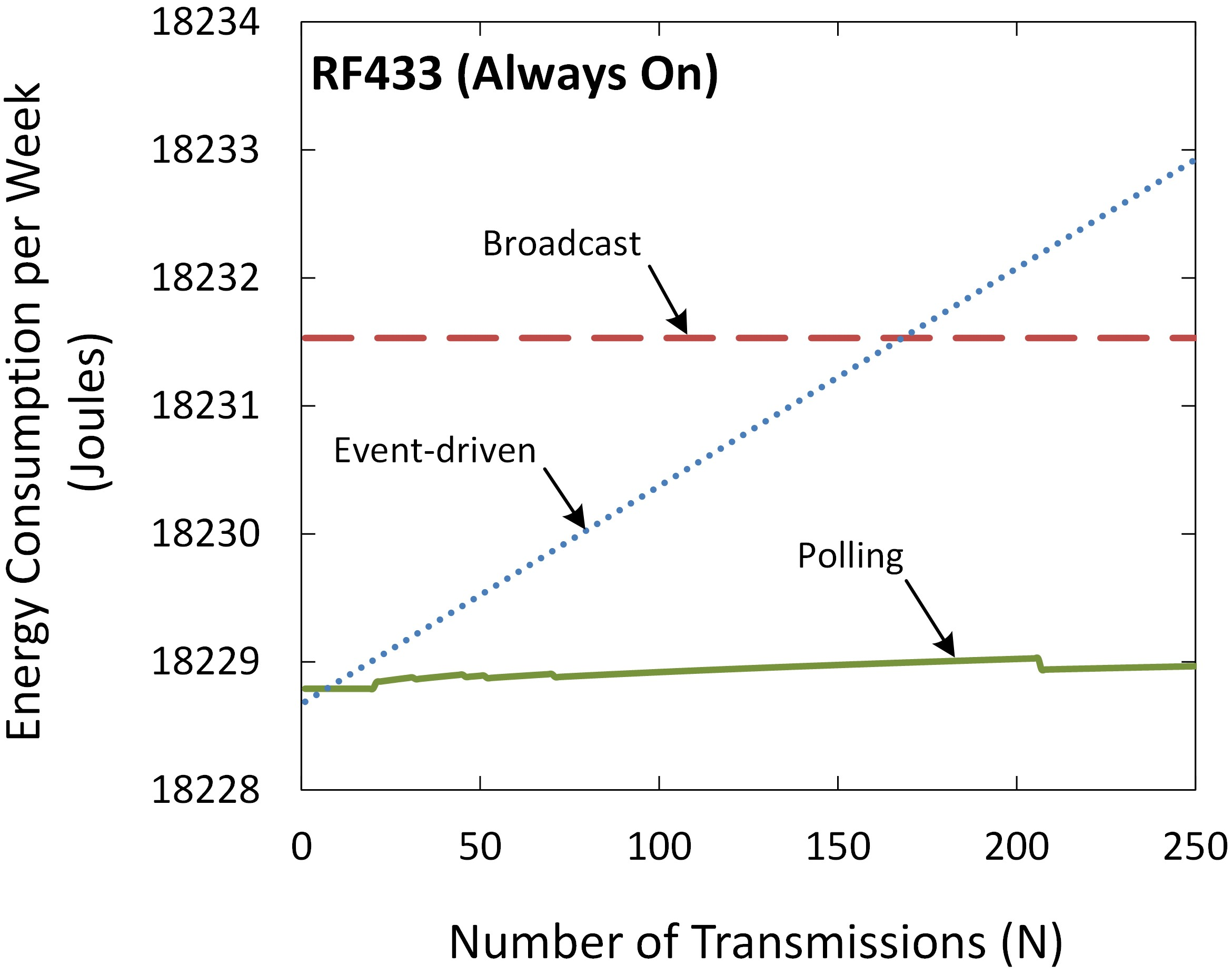 Figure 10. Energy consumption per week of an RF433 interface (Always On).
