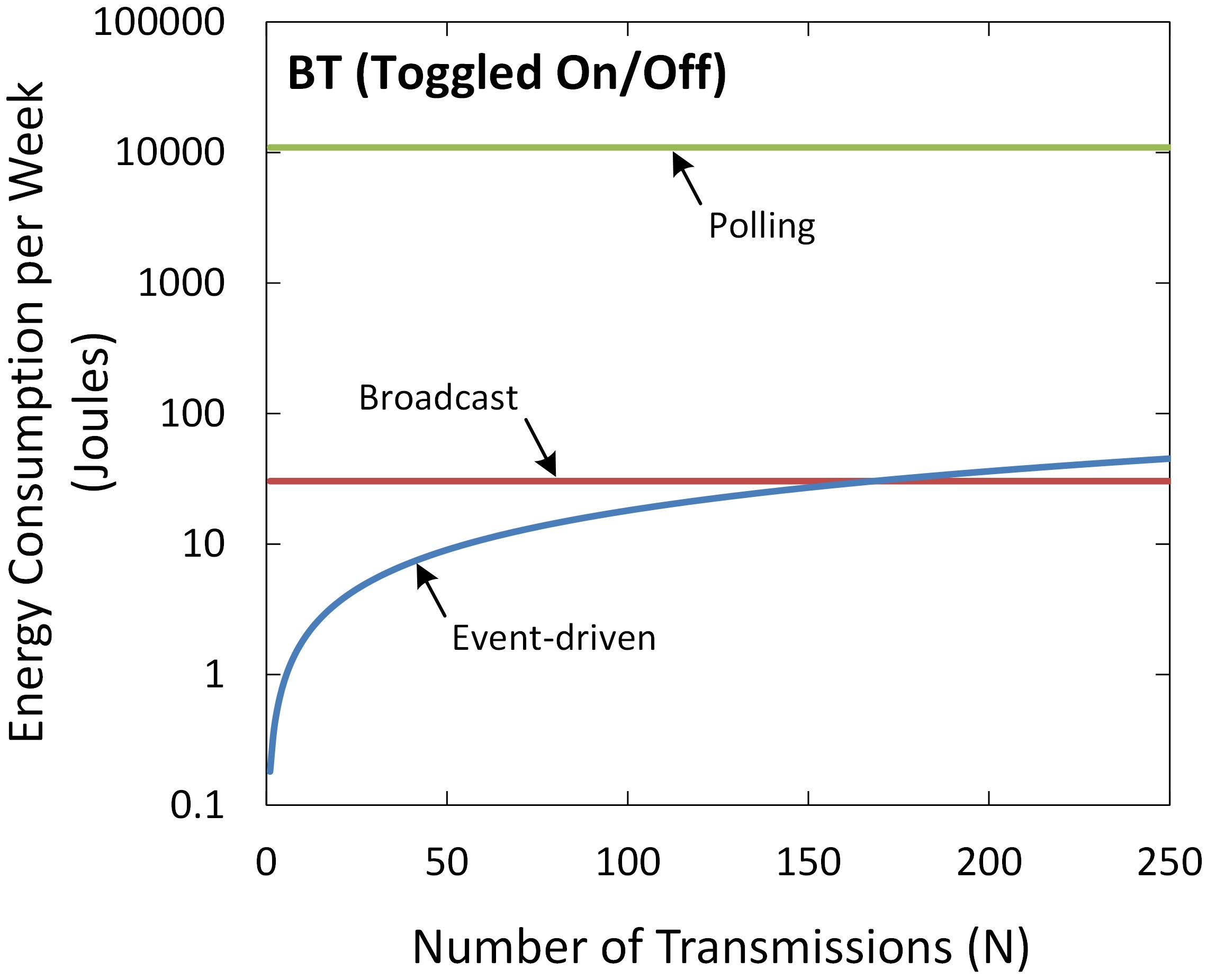 Figure 11. Energy consumption per week of the BT interface (toggled on/off).