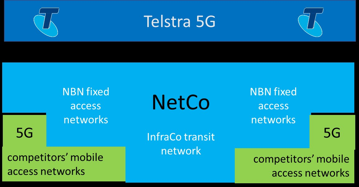 NBN Futures: The Option of Merging NBN Co with InfraCo, as a