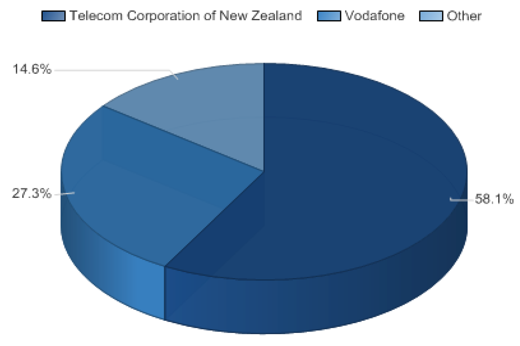 Fixed-line telecommunications market share in NZ