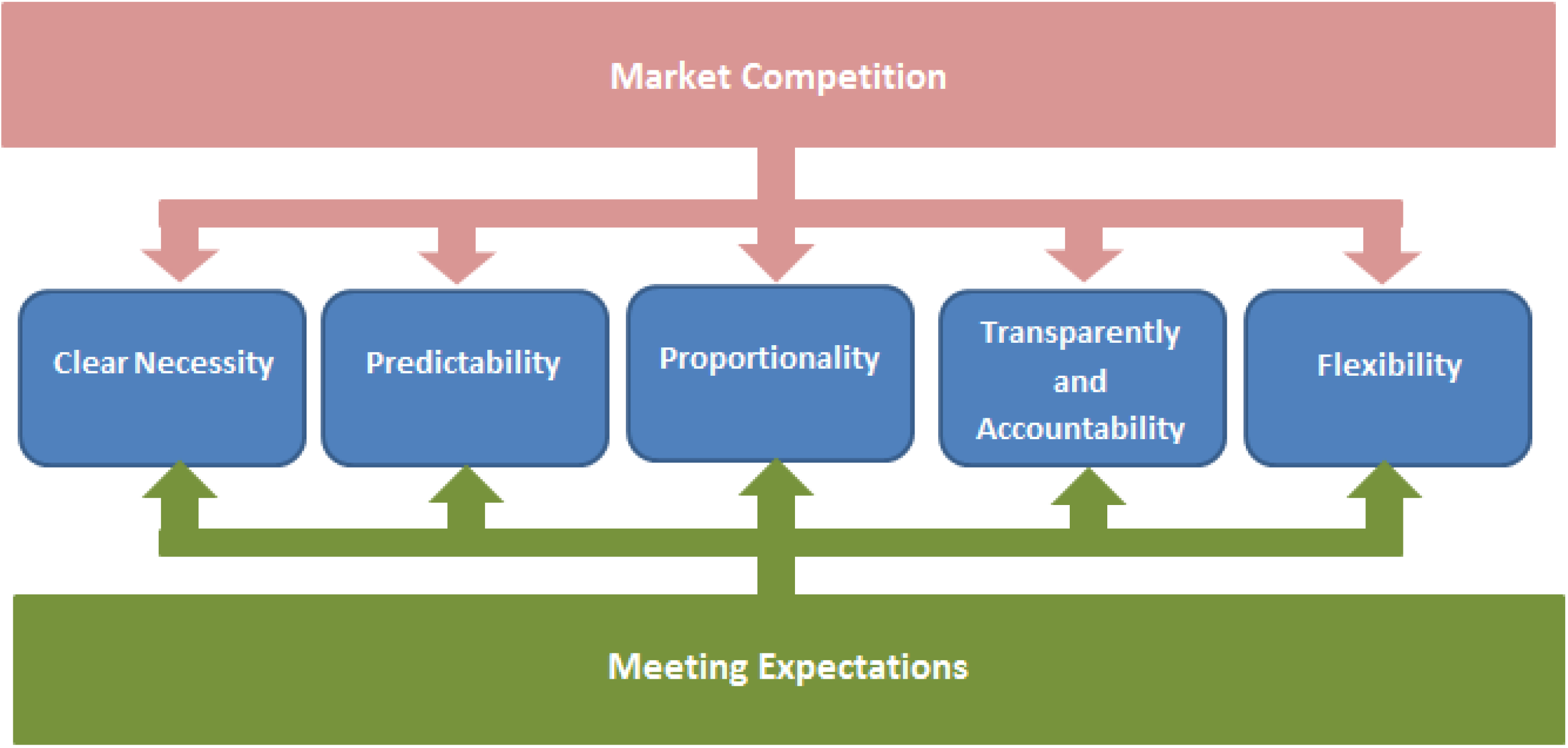 Figure 11. The proposed guideline/framework for integrating market competition