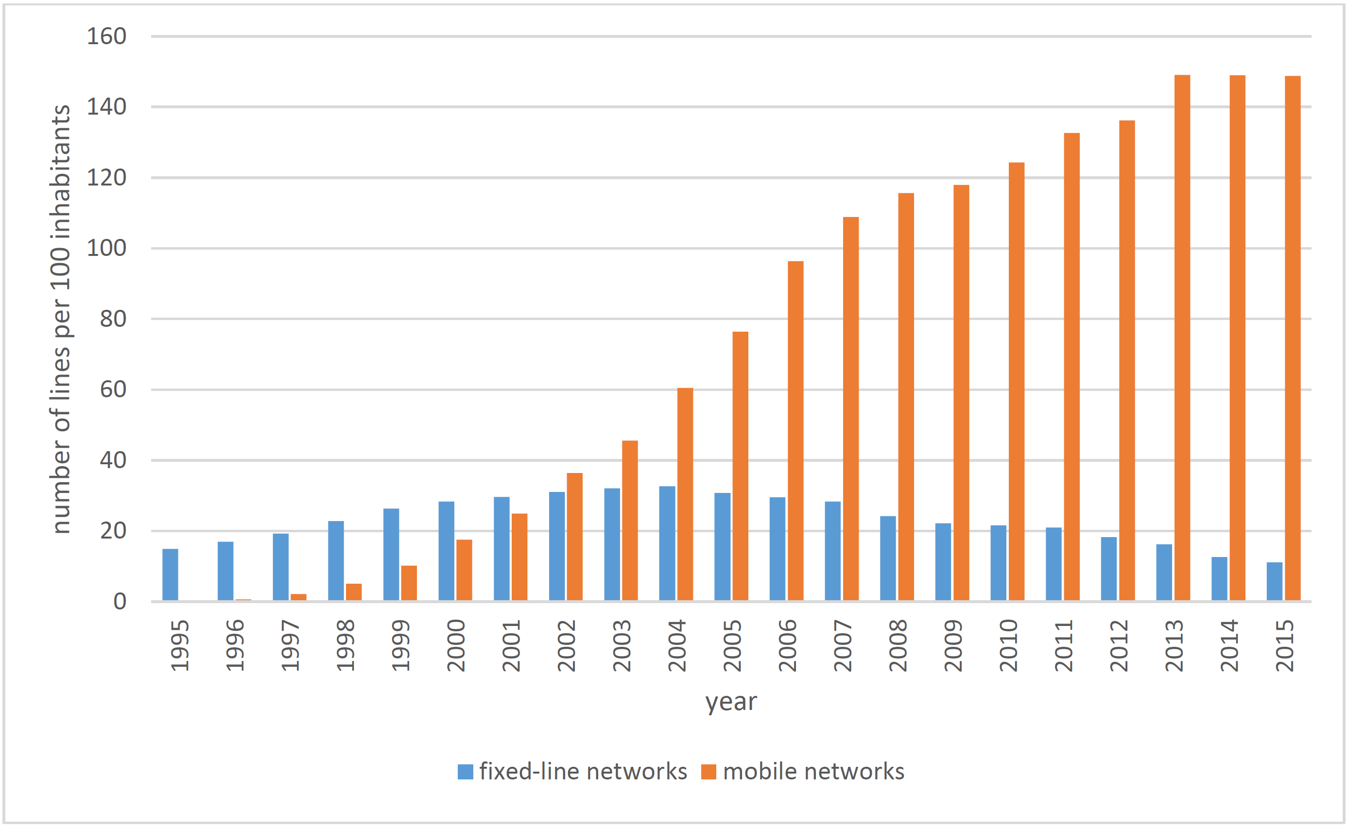 Figure 1 Telephone density in Poland during the past two decades)