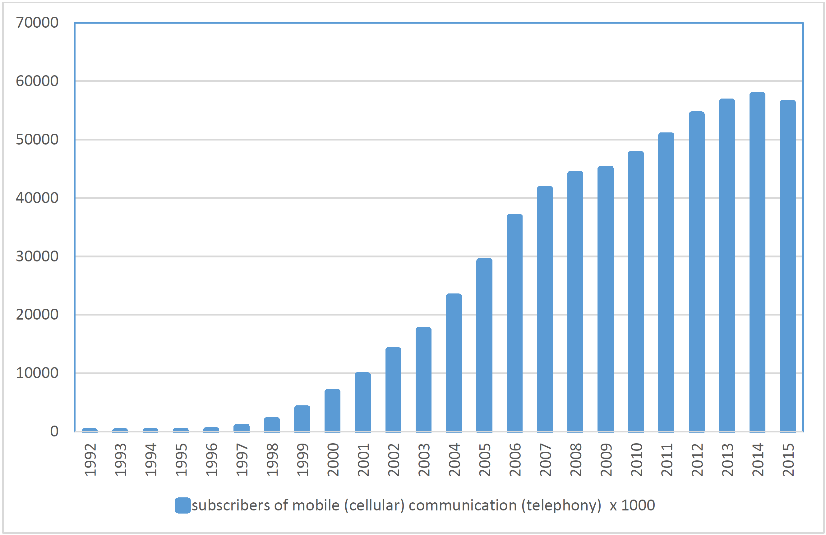 Figure 3 Number of subscribers in Poland?s mobile networks