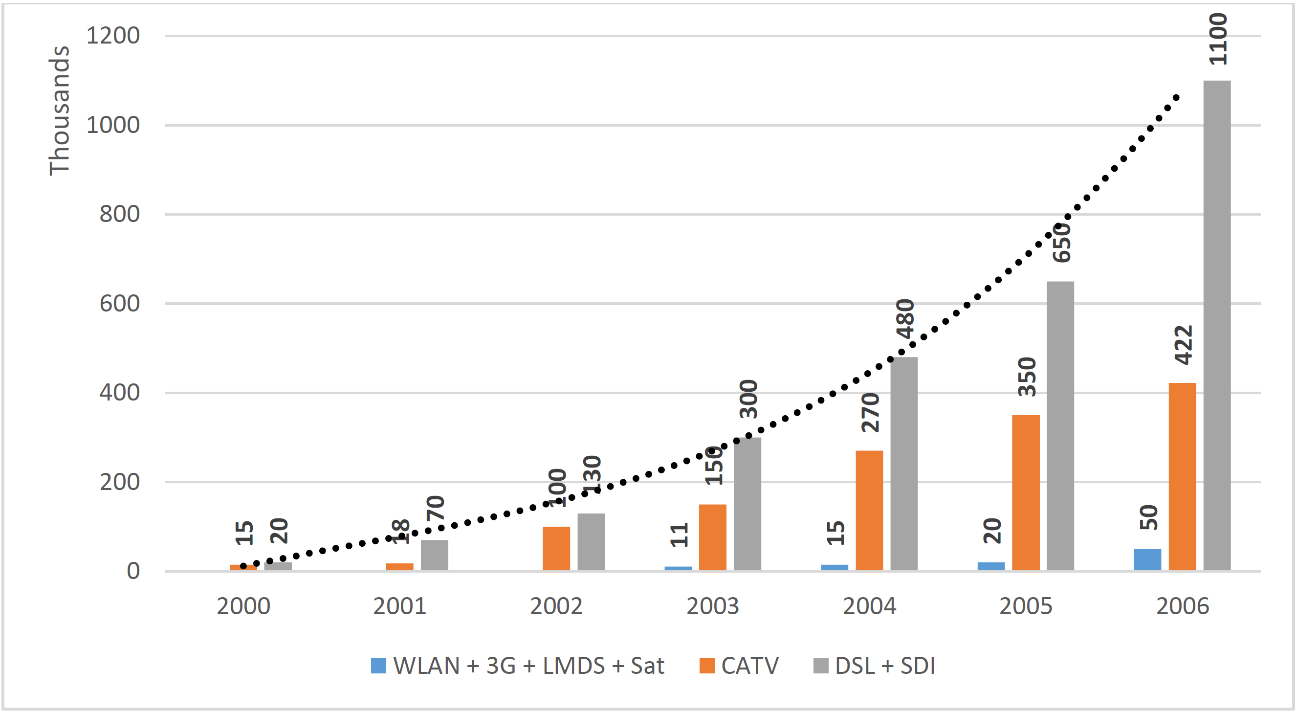 Figure 4 Usage of broadband access technologies in Poland, before and after accession EU