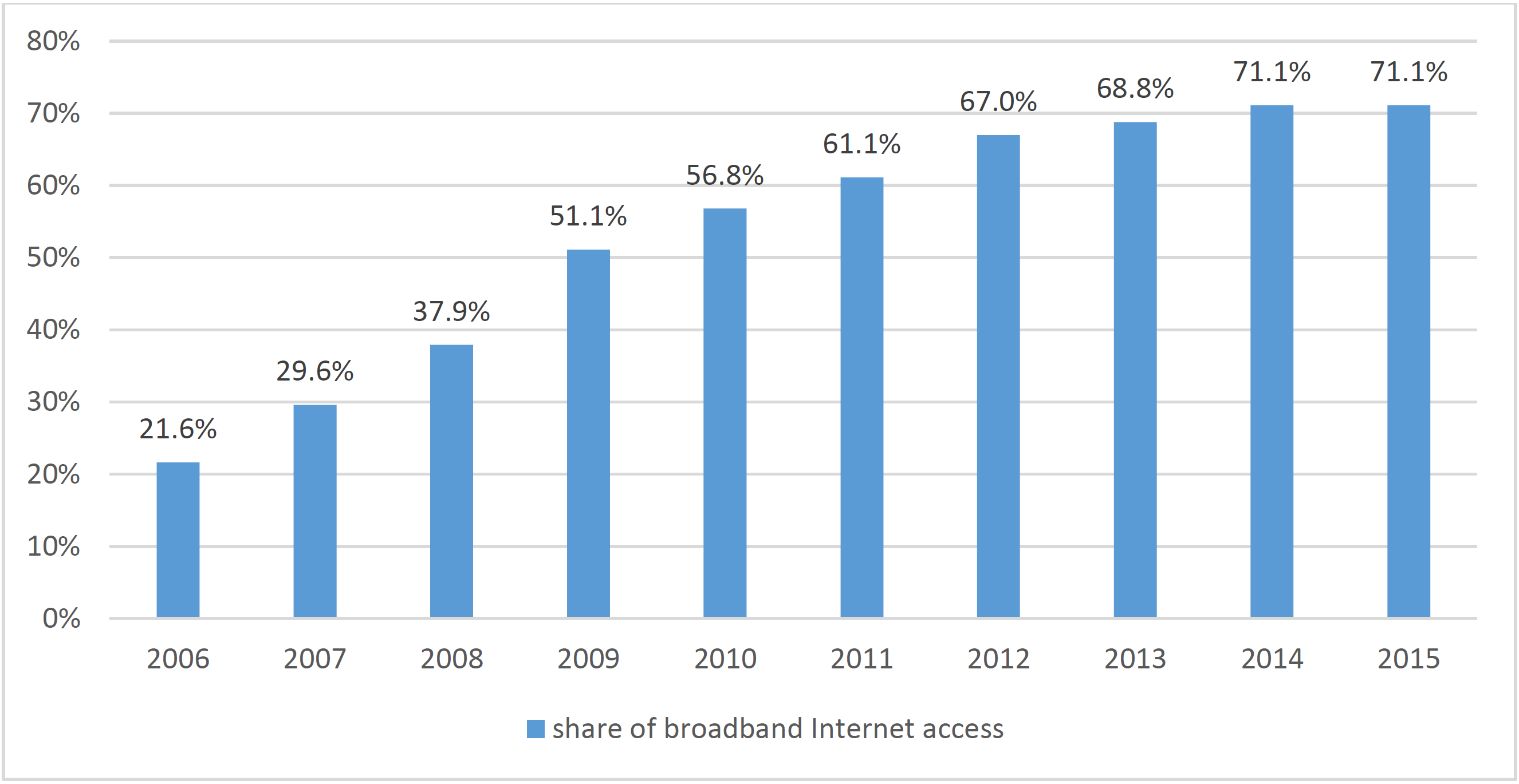 Figure 5 Penetration rate of broadband Internet access services in Poland
