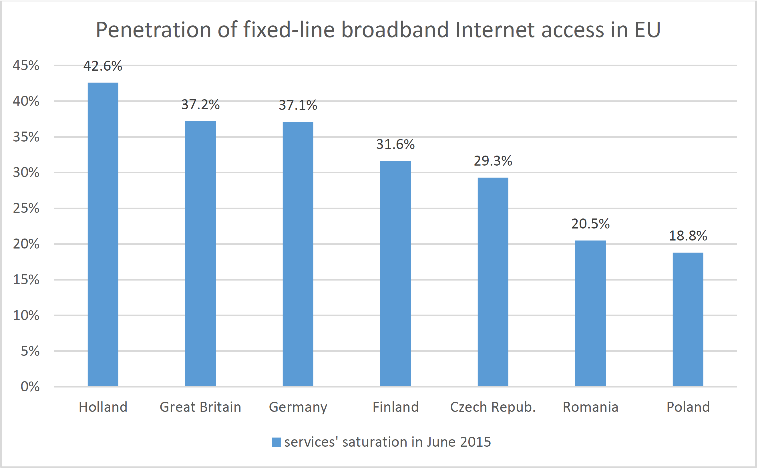 Figure 6 Penetration rate of broadband Internet access services in EU