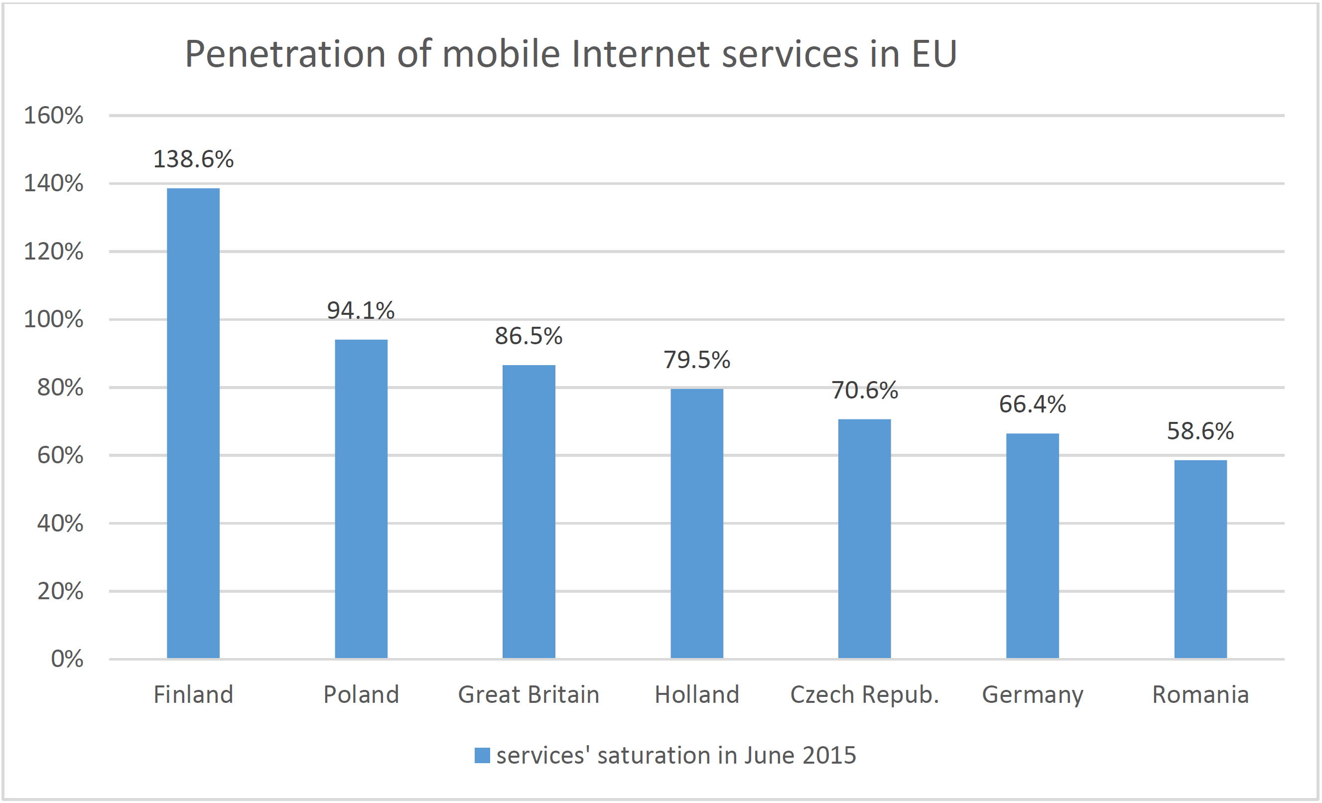 Figure 7 Penetration rate of mobile Internet access services in EU