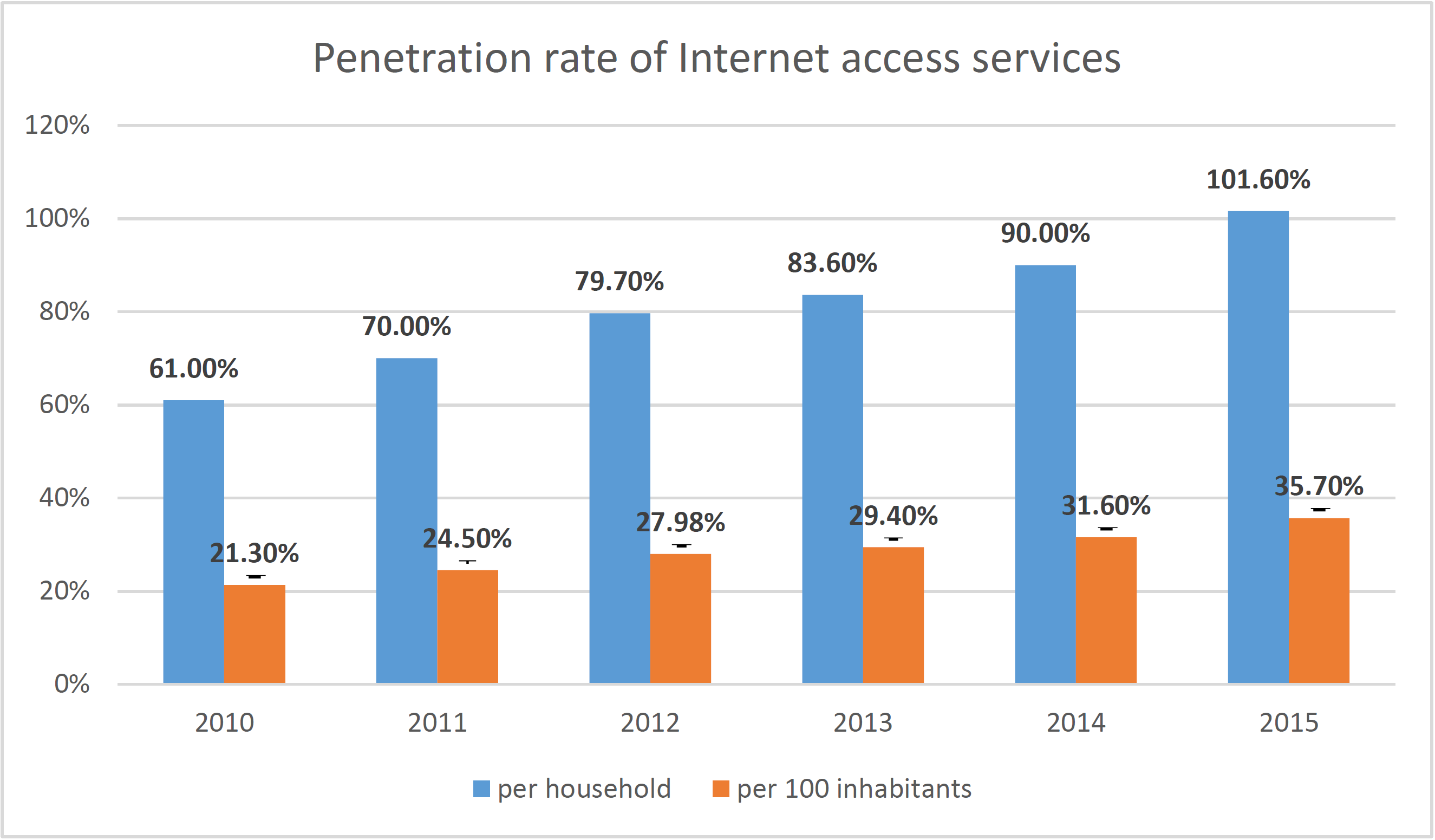 Figure 8 Penetration of Internet access services in Poland