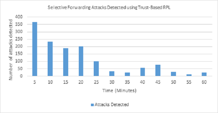 Detection and isolation of Selective Forwarding Attacks in a RPL simulation network