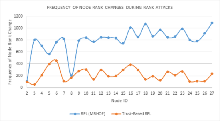 Comparison of frequency of node rank changes during Selective Forwarding attacks in RPL network simulation