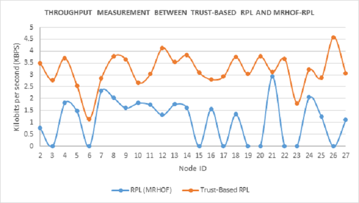 Comparison of network throughput between Trust-based-RPL and MRHOF-RPL during Selective Forwarding attacks