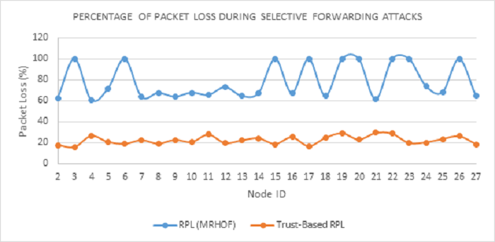 Figure 14 Percentage of packet loss in Trust-based-RPL and MRHOF-RPL protocols during selective forwarding attacks