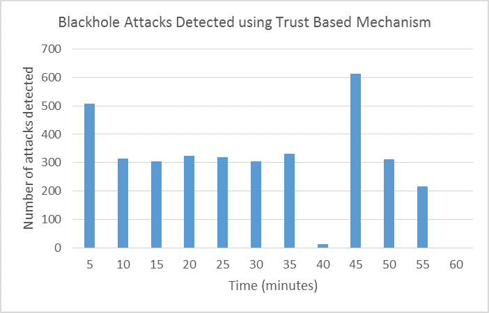 Figure 6 Trust-based detection and isolation of blackhole attacks in RPL