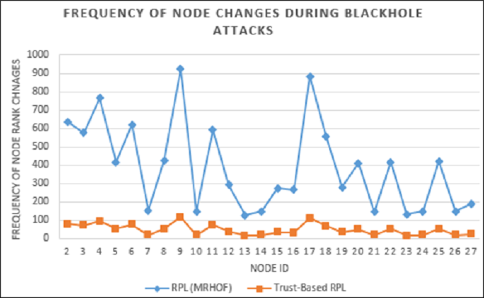 Figure 7 Comparison of frequency of node rank changes during blackhole attacks in RPL network during simulation