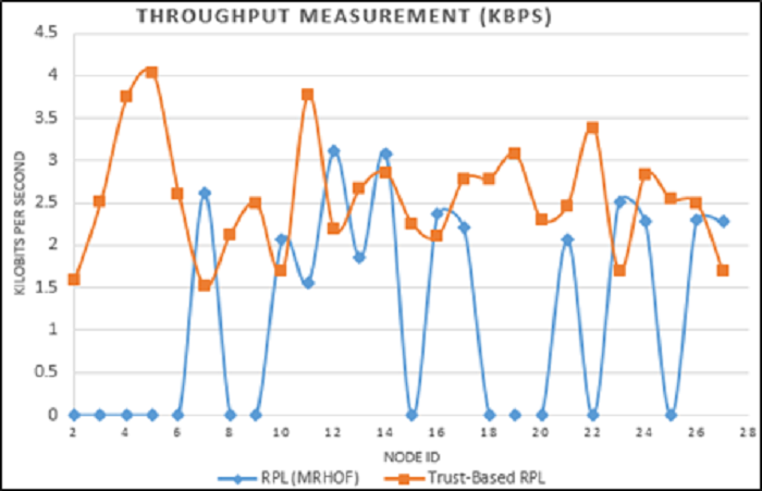 Figure 8 Comparison of throughput measurements between RPL (MRHOF) and Trust-based RPL